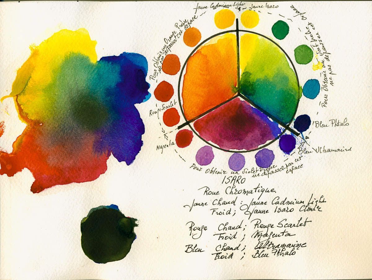 Image Result For Isaro Watercolor With Images Color Wheel Art