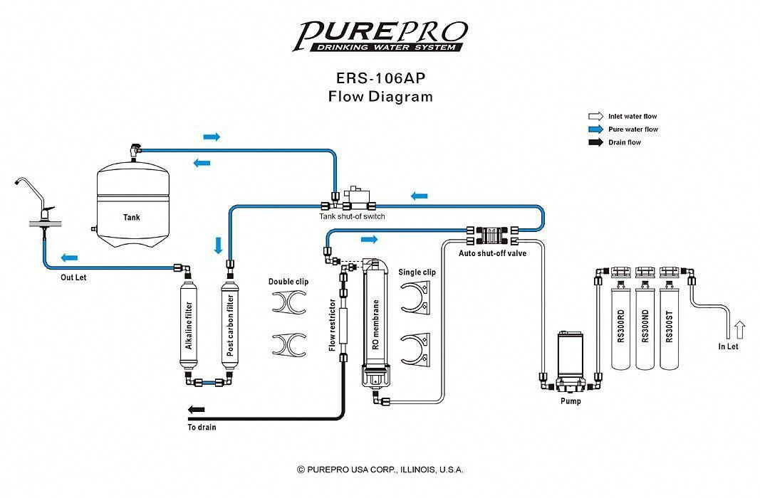 6 Stage Reverse Osmosis Diagram Wiring Library Diagrams