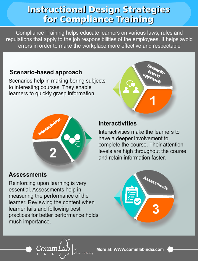 Making Compliance Courses Your People Love Infographic Instructional Design Elearning Workplace Learning