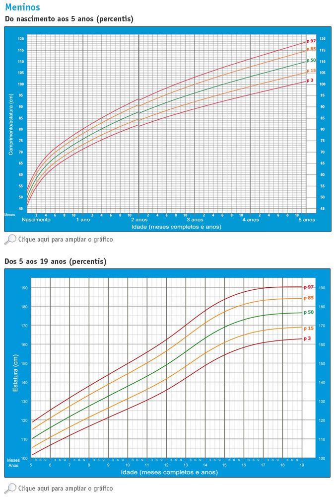 Tabela De Crescimento Para Meninas E Meninos De 0 A 19 Anos