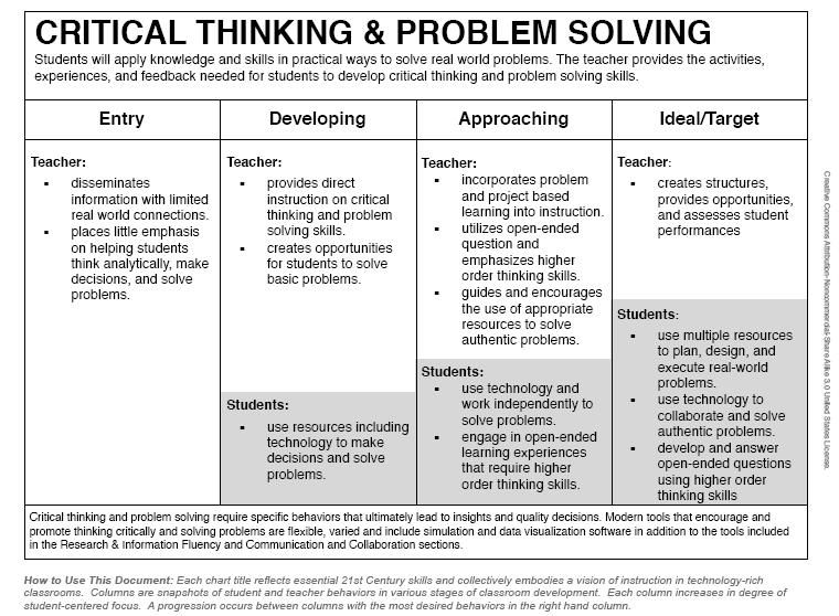 assessing critical thinking and problem solving using a