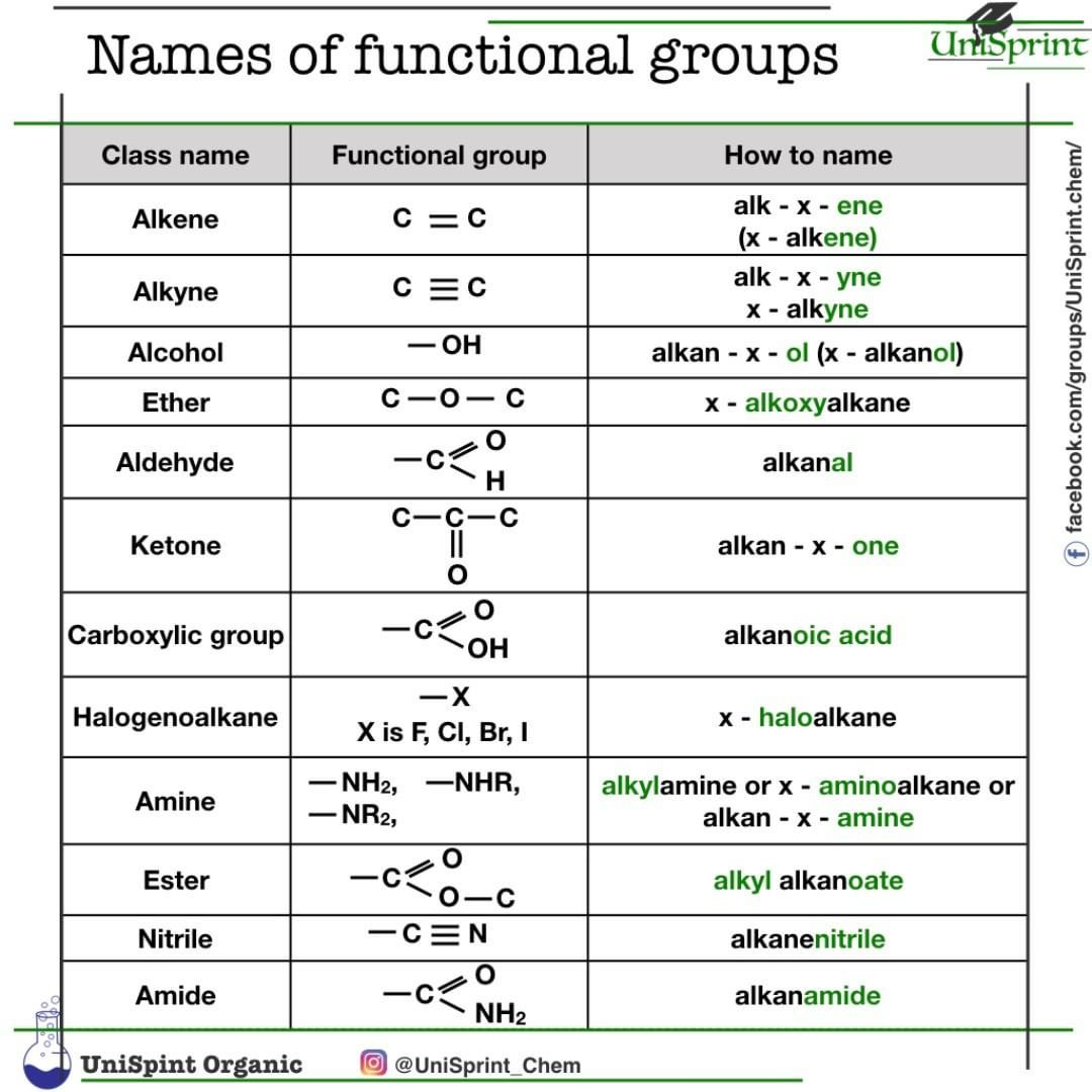 Functional Group Practice Worksheet With Answers