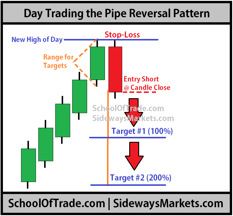 Image Result For Reversal Pattern Forex Trading Training Stock