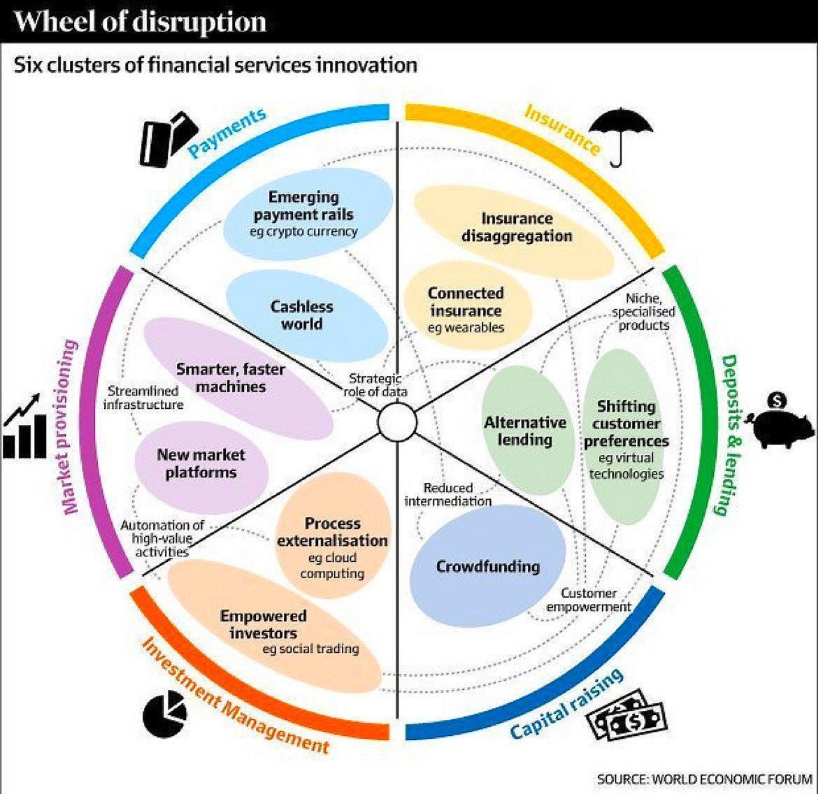 Financial Disruption Wheel Source World Economic Forum Fintech