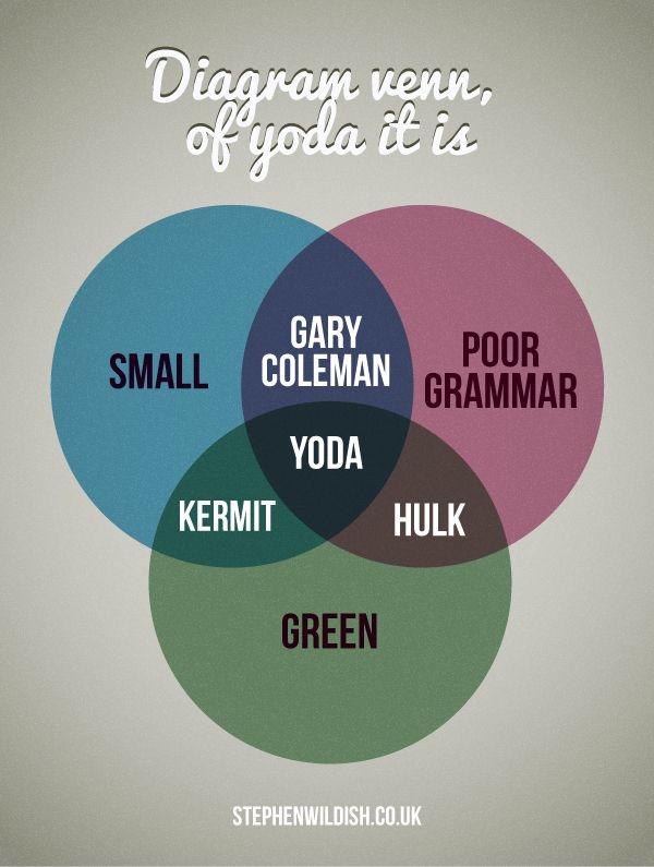 The Yodakermithulkgary Coleman Venn Diagram Humor Pinterest