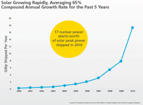 Exponential Solar Power Growth Seen In Recent Years Solar Solar Power Green Tips