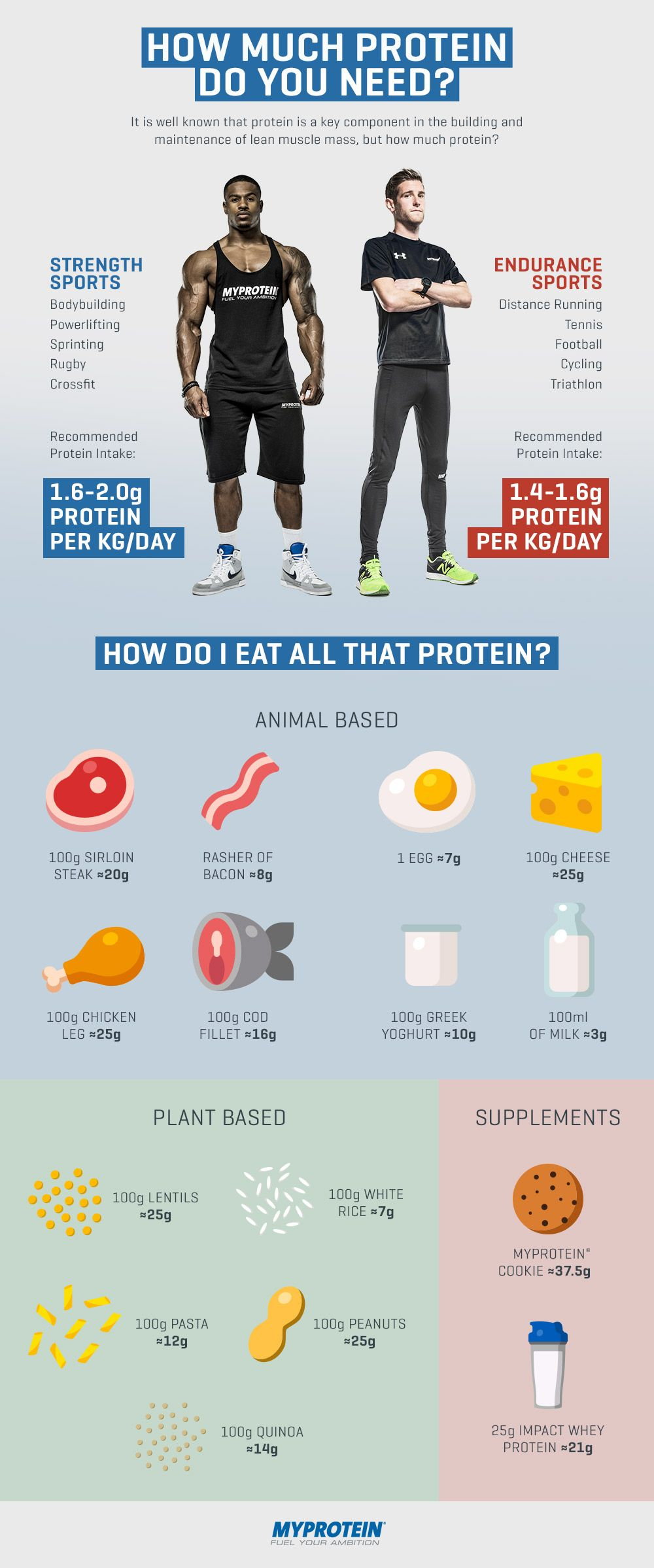 How much protein do I need? Myprotein
