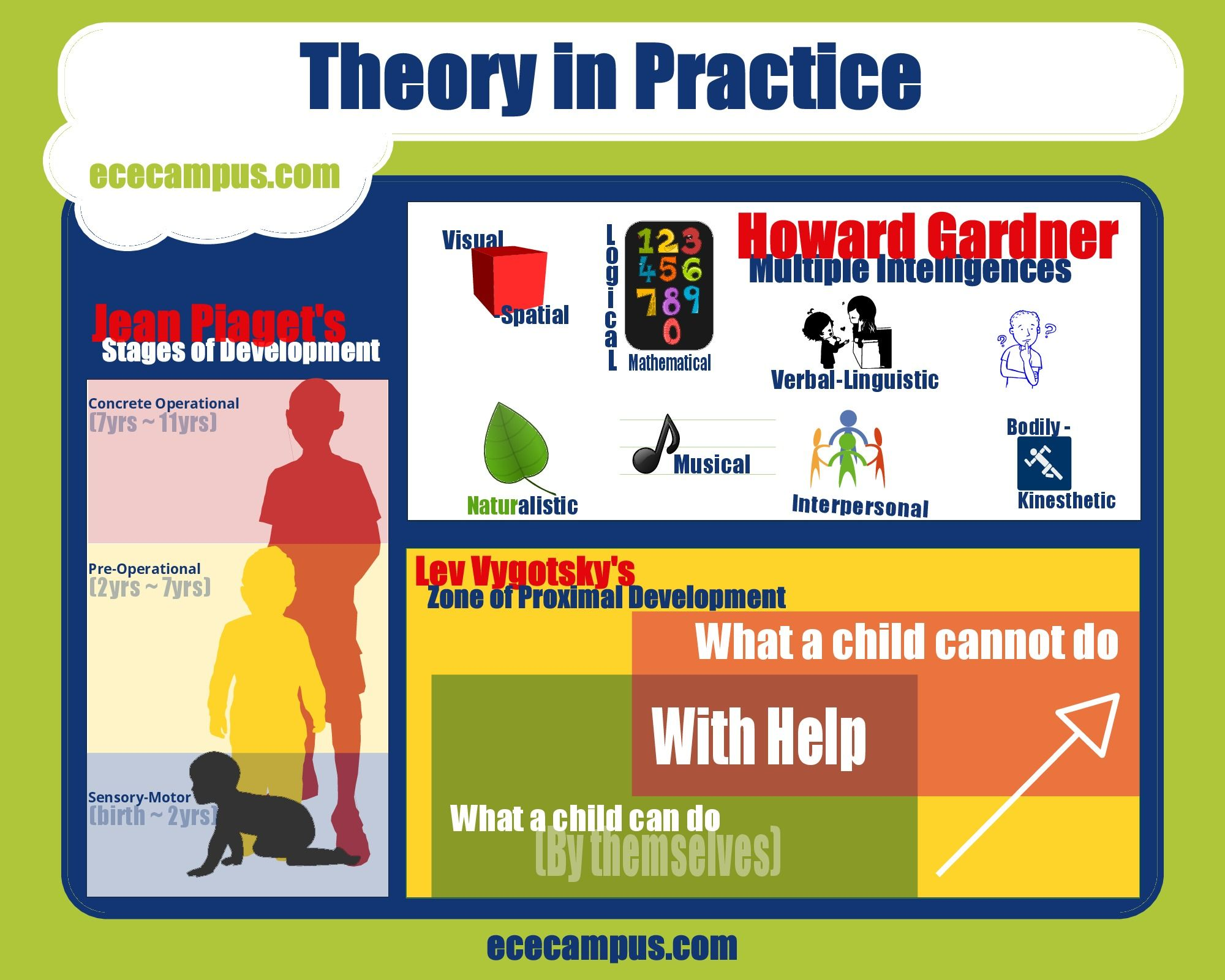 Our Theory And Practice Poster Illustrates Some Key