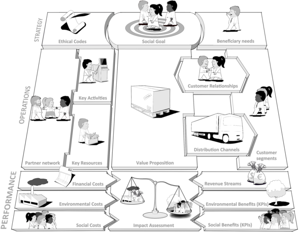 Pin By Walman On Business Strategic Business Model Canvas Business Model Example Business Canvas