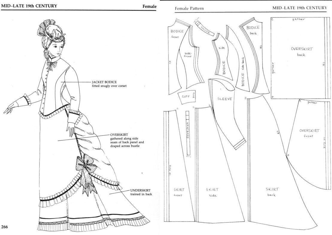 Patterns for Theatrical Costumes www.pinterest.com WOMEN'S