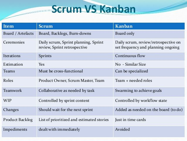 Scrum vs kanban item scrum kanban board artefacts board for Sdlc vs scrum