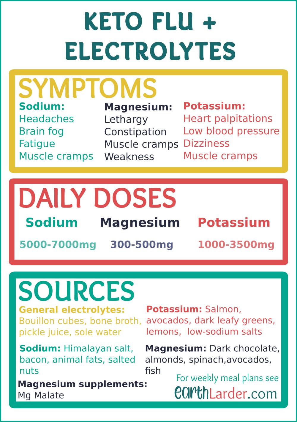 low sodium keto diet