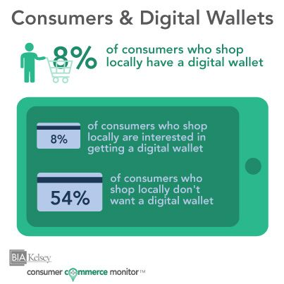 8% of consumers who shop locally have a digital wallet, according to Consumer Commerce Monitor. #mobilepayments