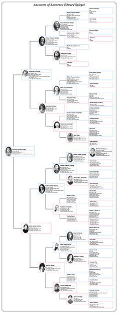 Vertical Pedigree Chart Works For 5 6 Generations Geneology