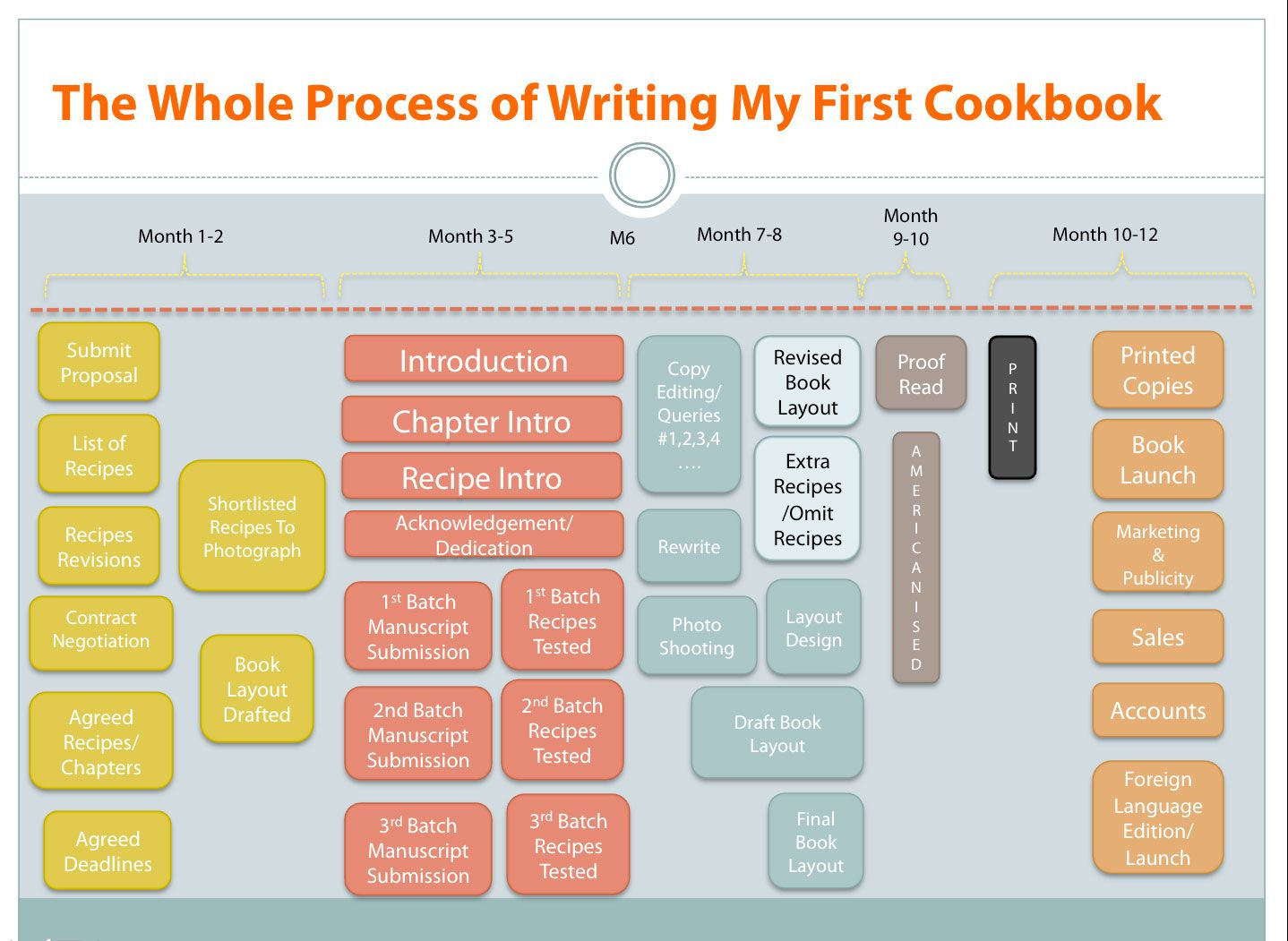 process of writing first cookbook