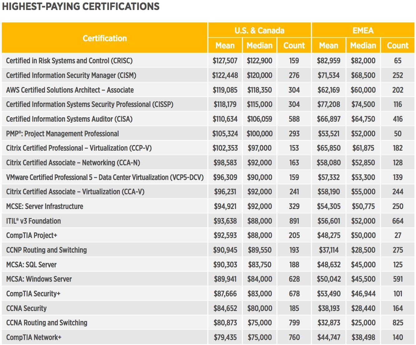Highest paying certifications, skills in demand revealed