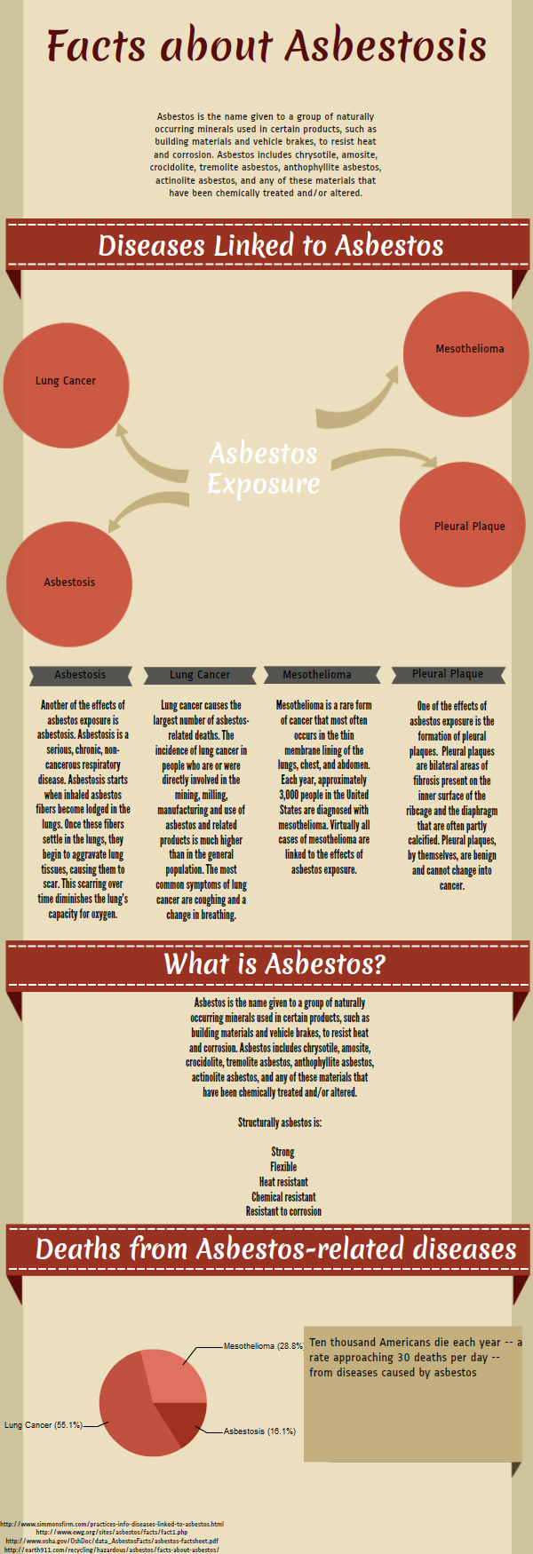Important Facts About Asbestos Cancer Mesothelioma Important Facts