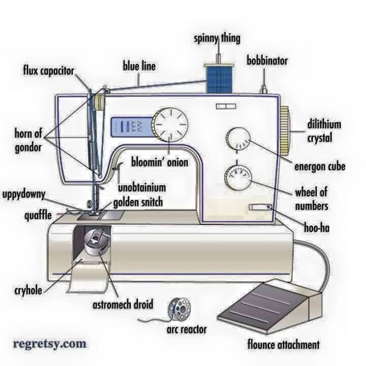 A sewing machine with all its myriad of parts carefully labeled ...