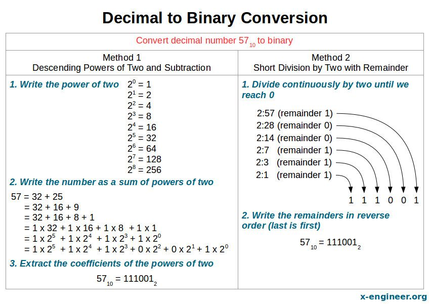Decimal To Binary Conversion Decimals Binary Math Word Problems