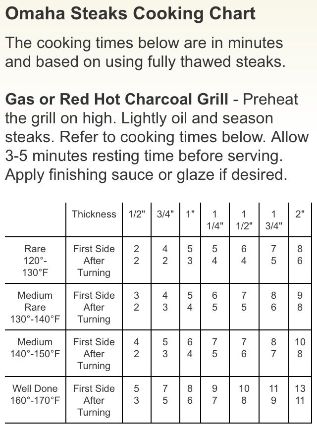 Steaks Grilling Chart Steak Cooking Chart Grilling Chart Steak