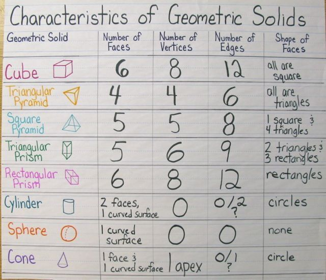 Getting Into Shapes — A Geometry Unit in Photos, Part 1 | Scholastic ...