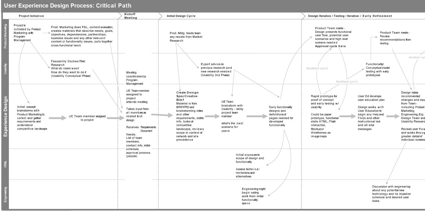 Critical Path In Use Experience Itsmemurali  User Experience