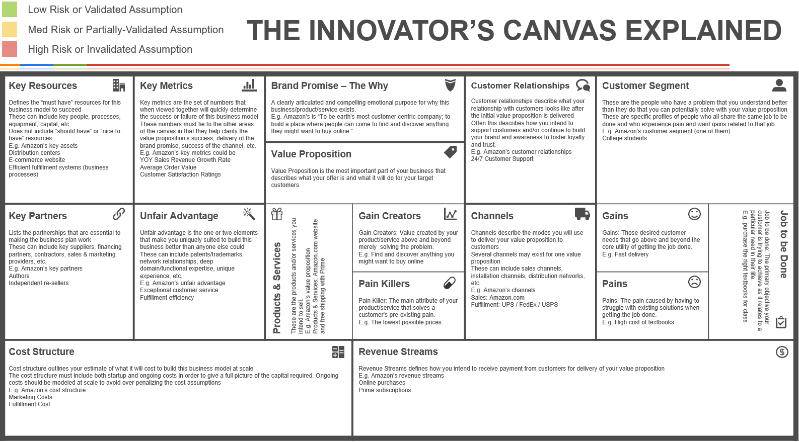The Innovators Canvas  Design Thinking And Innovation
