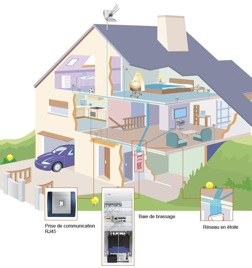 Exceptionnel Exemple de reseau domestique : VDI et courant faible. Il permet la  BE88