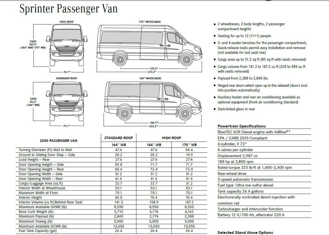 Image Result For Mercedes Sprinter Van Dimensions With Images