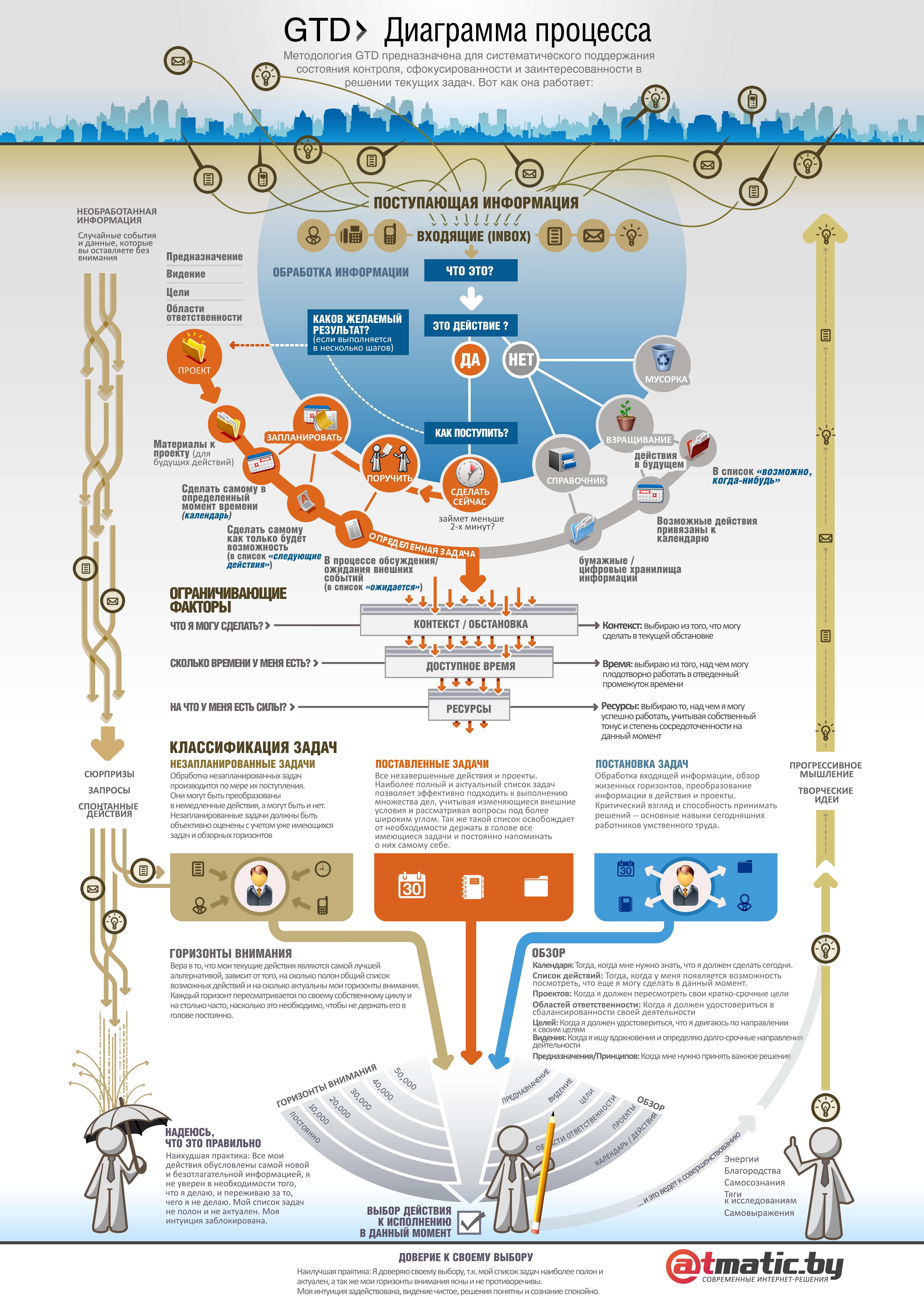 Gtd Workflow Map