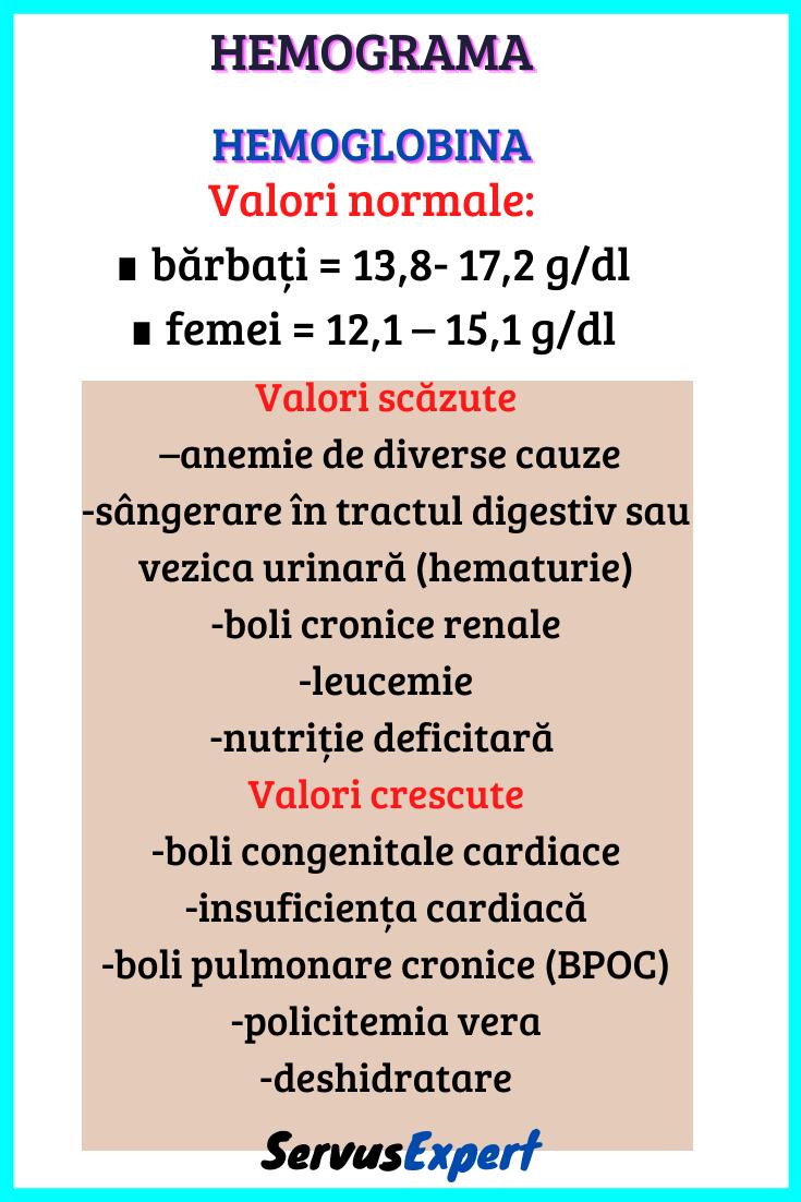 Relația dintre varice și hemoglobina scăzută