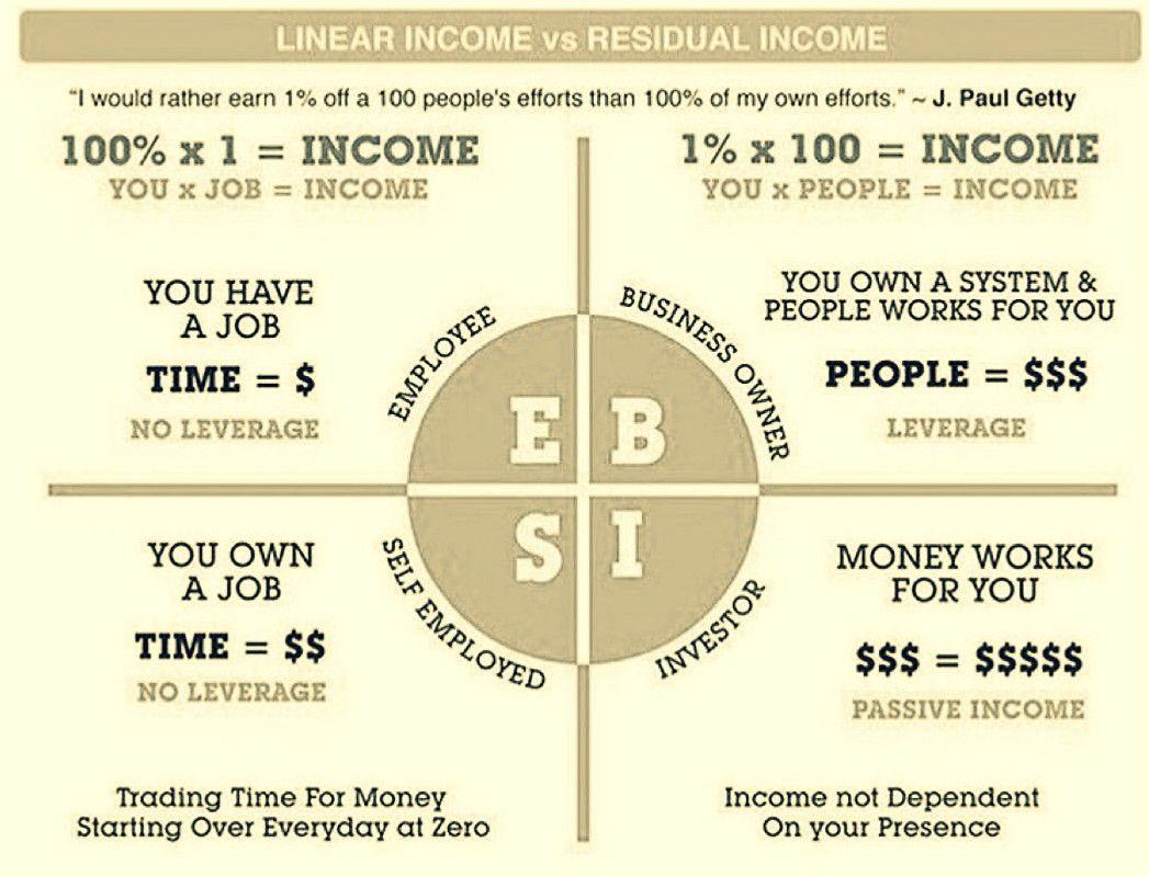 Linear Income Vs Residual Income