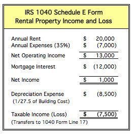 Do you understand income tax considerations of rental for Rental property income statement template