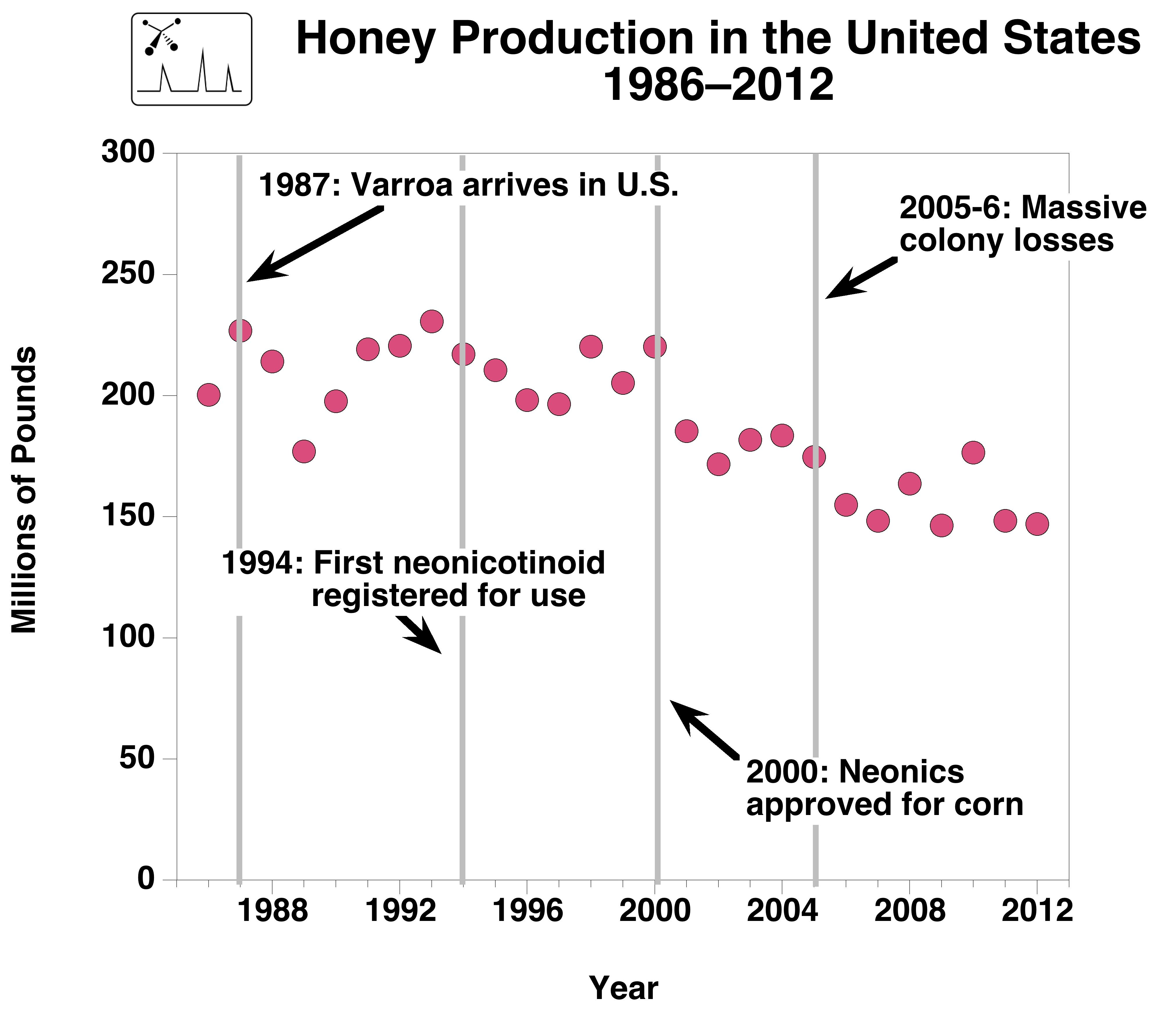 Obama to investigate loss of honey bees