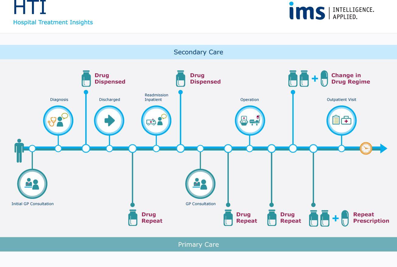 ims infographic hospital treatment insights diagram design flow chart design tool design  [ 1305 x 878 Pixel ]