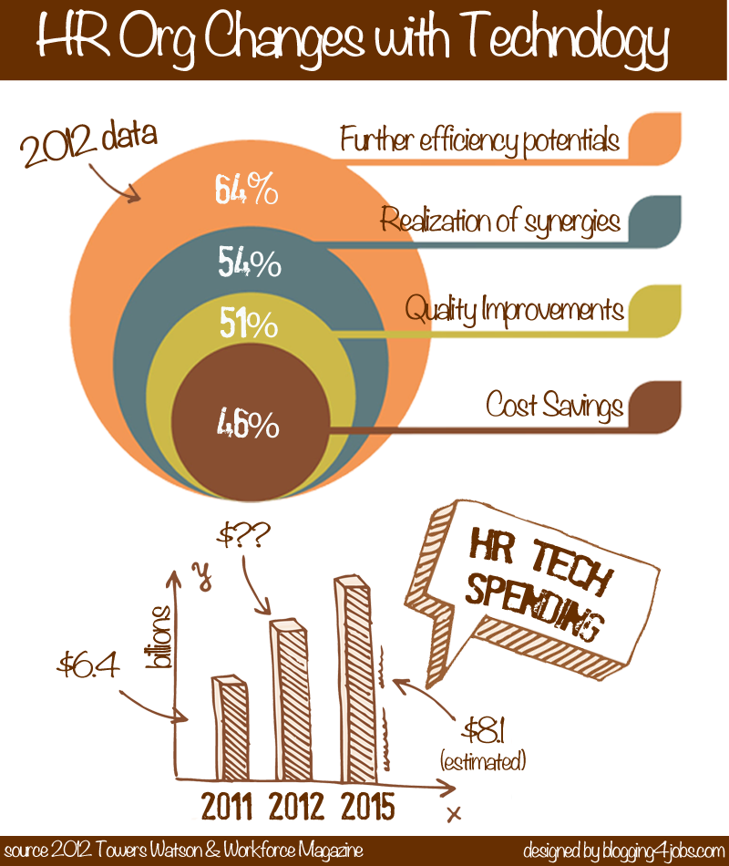 Technology Management Image: HR Tech Spending Is On The Rise. Learn How Senior Leaders