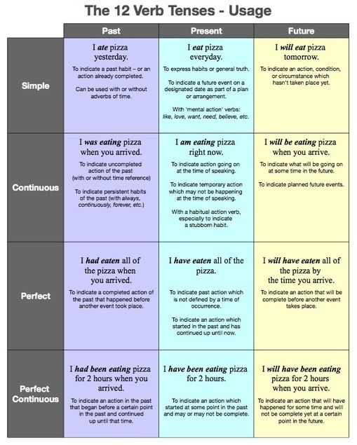 12 Verb Tenses Table Learning English Grammar Tenses English Teaching English Verbs Tenses English Learn English Grammar