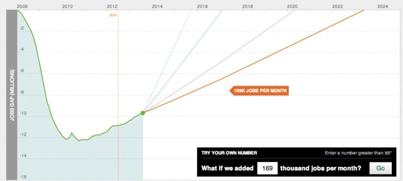 The Five Worst Things About This Crummy Jobs Report About Me Blog Thing 1 Thing 2 Purple Line