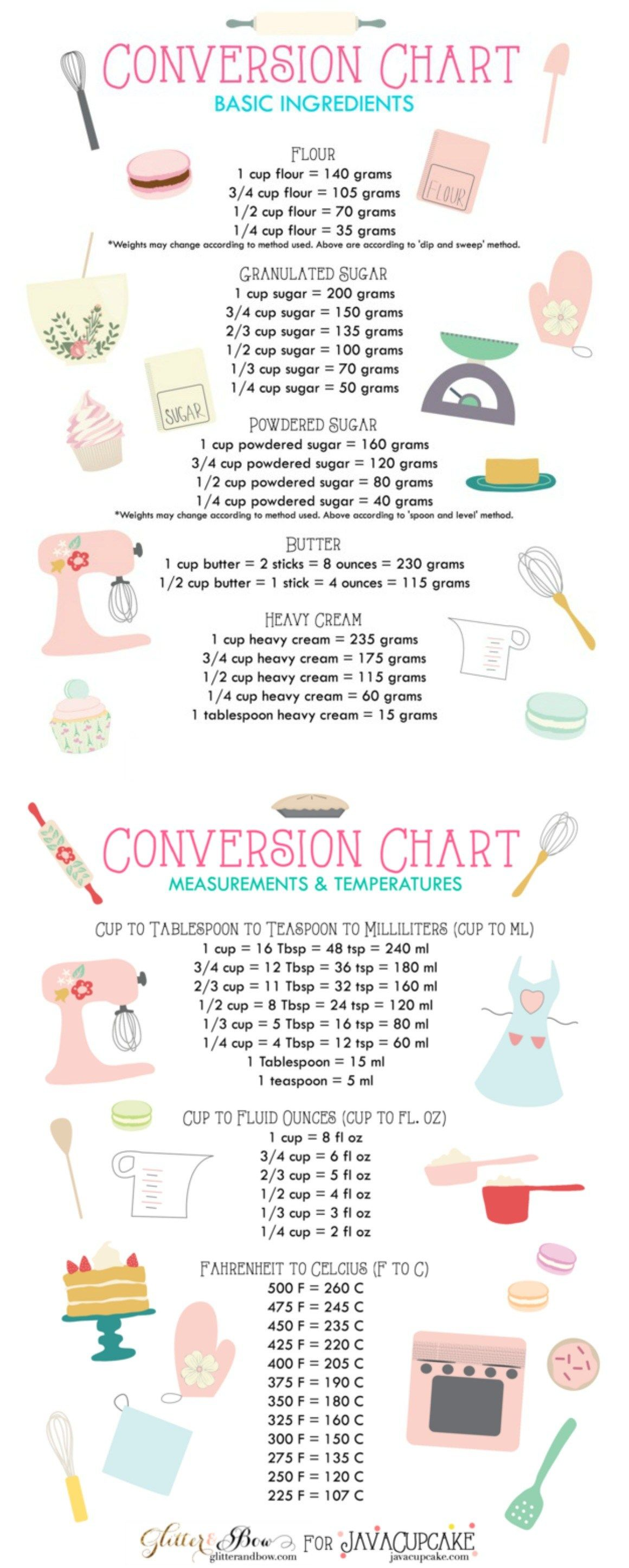 Cups to grams conversion chart chart cups and food nvjuhfo Image collections