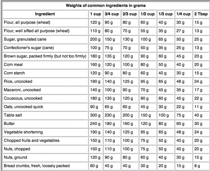 Kitchen 101 Cooking Measurements Kitchen Measurements Baking Conversions