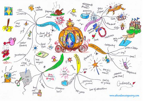 Cinderella Vision Board Mind Map Creative Mind Map Mind Map Art Mind Map