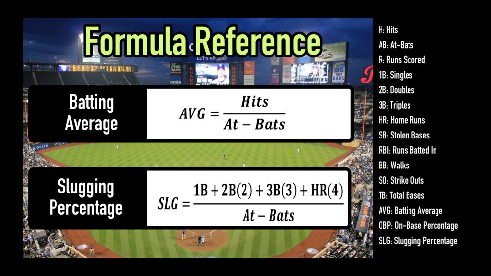 Teaching Math Through Major League Baseball Mashup Math Major League Baseball Teaching Math Lessons Learned