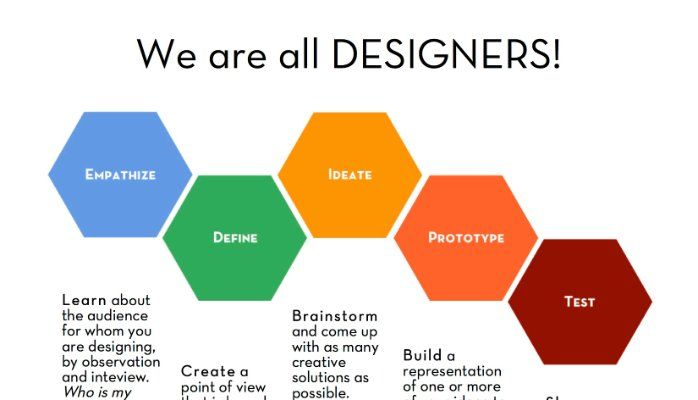Design Thinking For Business Strategy  A CustomerCentered