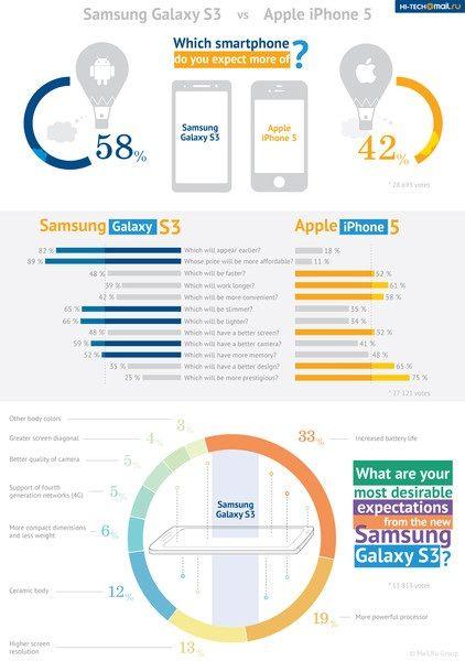 samsung vs apple infographic Apple obsession Pinterest - new enterprise blueprint apple