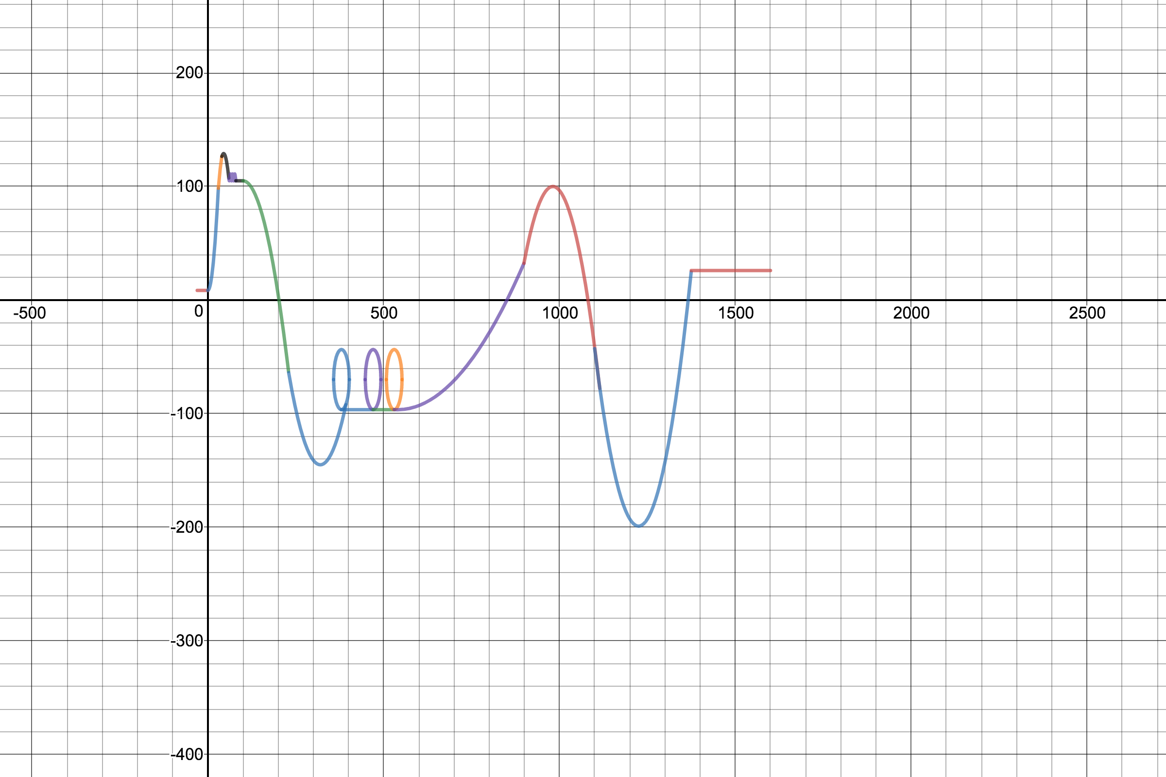 Roller Coaster Design On Desmos Using Polynomial Functions Is Is Safe And Fun Roller Coaster