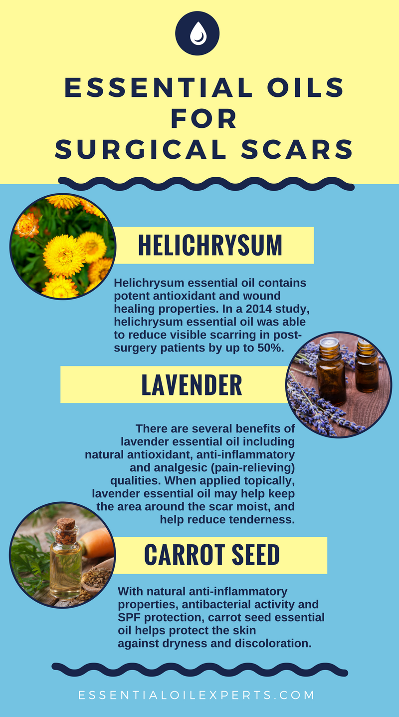 Best Essential Oils For Scars Acne Burns Surgical Scars