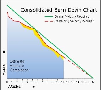 How Normal Business Represent There Data For A Burndown #agile #burndown  #graph #. Project ManagementChartsGraphics