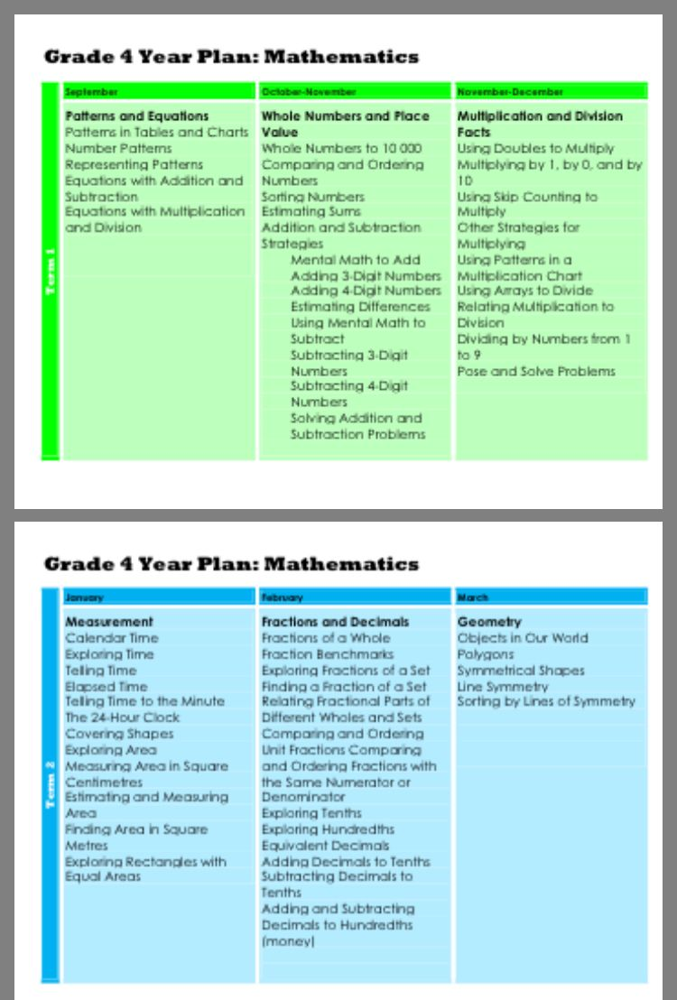 Pin by Sweet Dre on Grade 4 Year plan, Number patterns