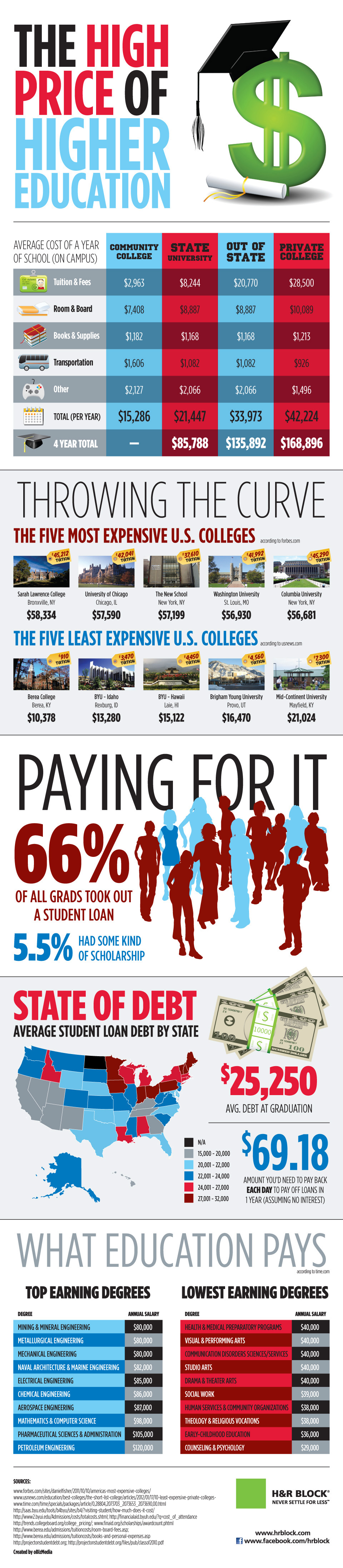 Tax Credits For Higher Education H R Block Educational Infographic Higher Education Scholarships For College