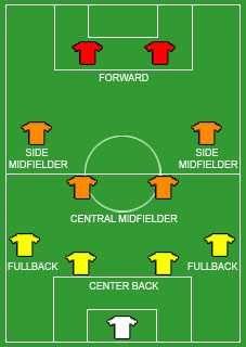 Can Jurgen Klinsmann S 4 4 2 Diamond Get The Usa Out Of Group G Soccer Drills Football Tactics Football